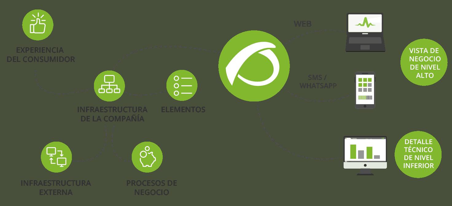 Monitorización de procesos de negocio esquema funcionamiento de pandora fms