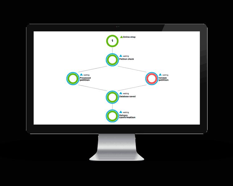 Monitorización de procesos de negocio mockup pantallas de pandora fms