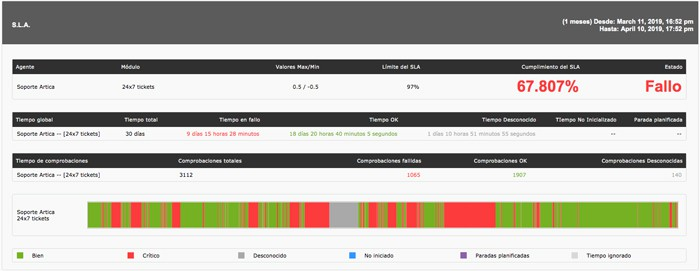 Monitorización de procesos de negocio captura de pantalla reducción de SLA featured