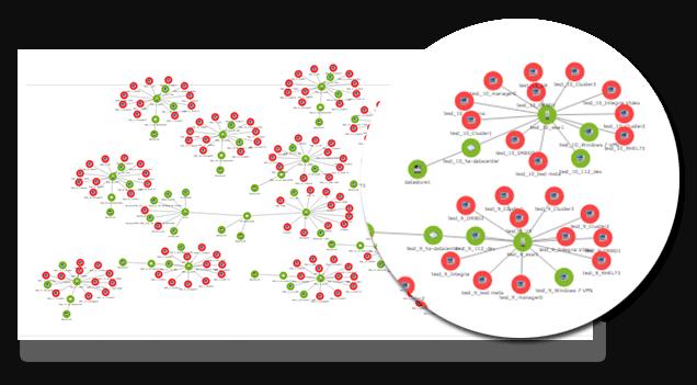Redes en software de monitoreo Pandora FMS