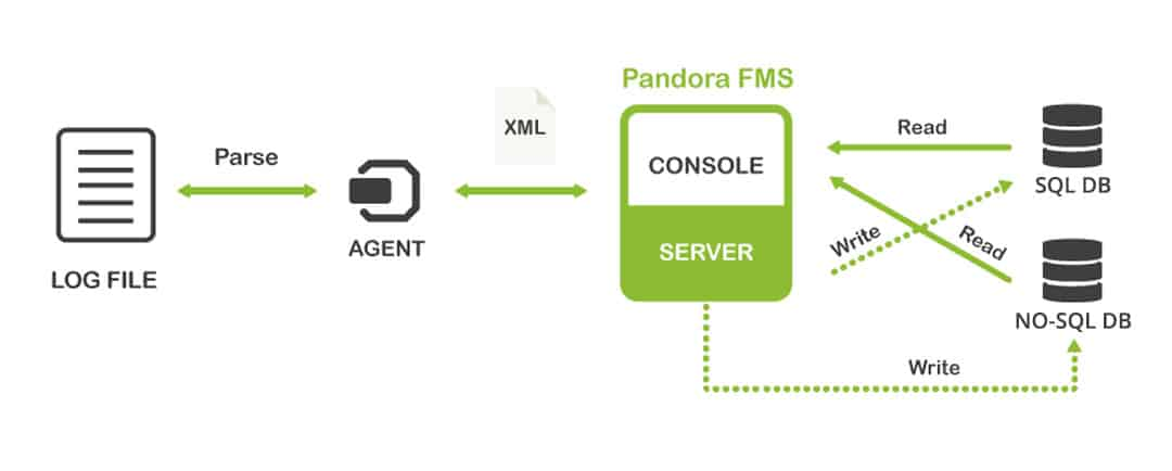 Log collection graph Pandora FMS